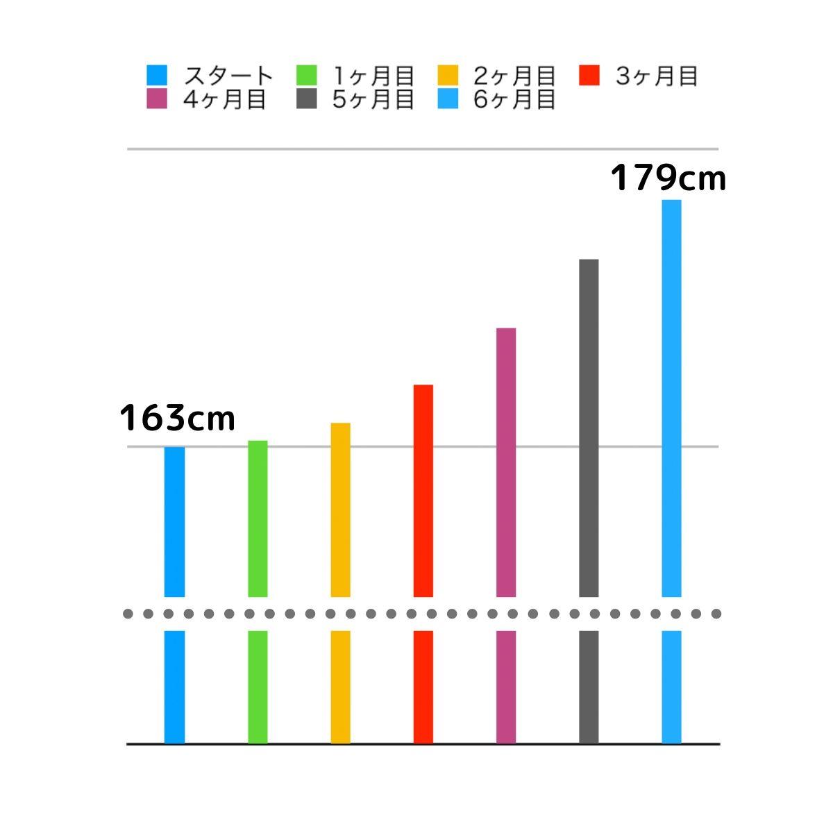 大学生や大人が身長を伸ばす方法