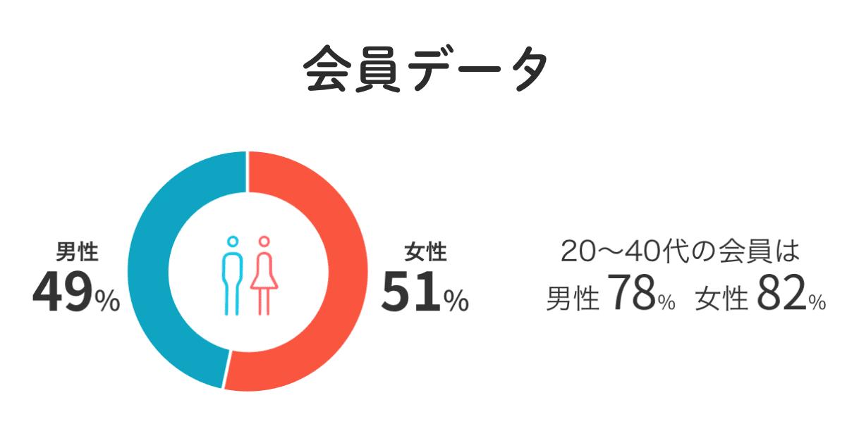 naco-do(ナコード)の年齢層