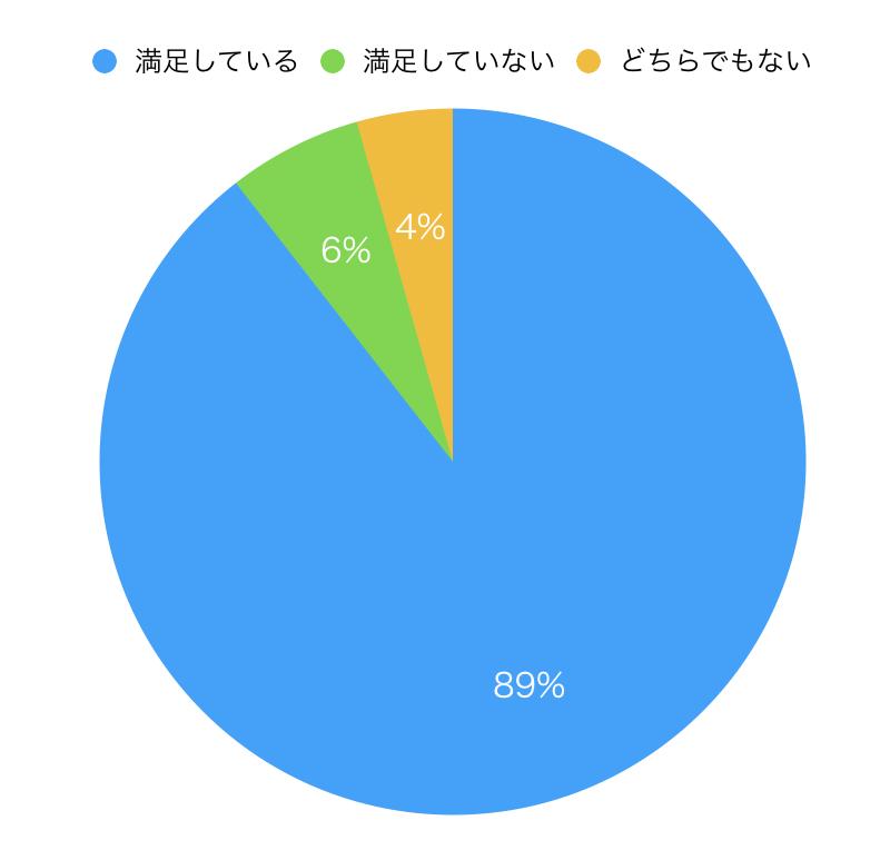 退職代行ガーディアン口コミ評判