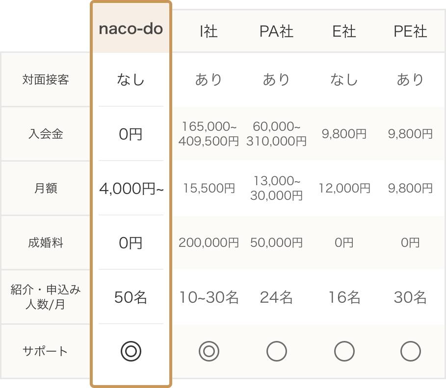 naco-do(ナコード)の口コミ評判