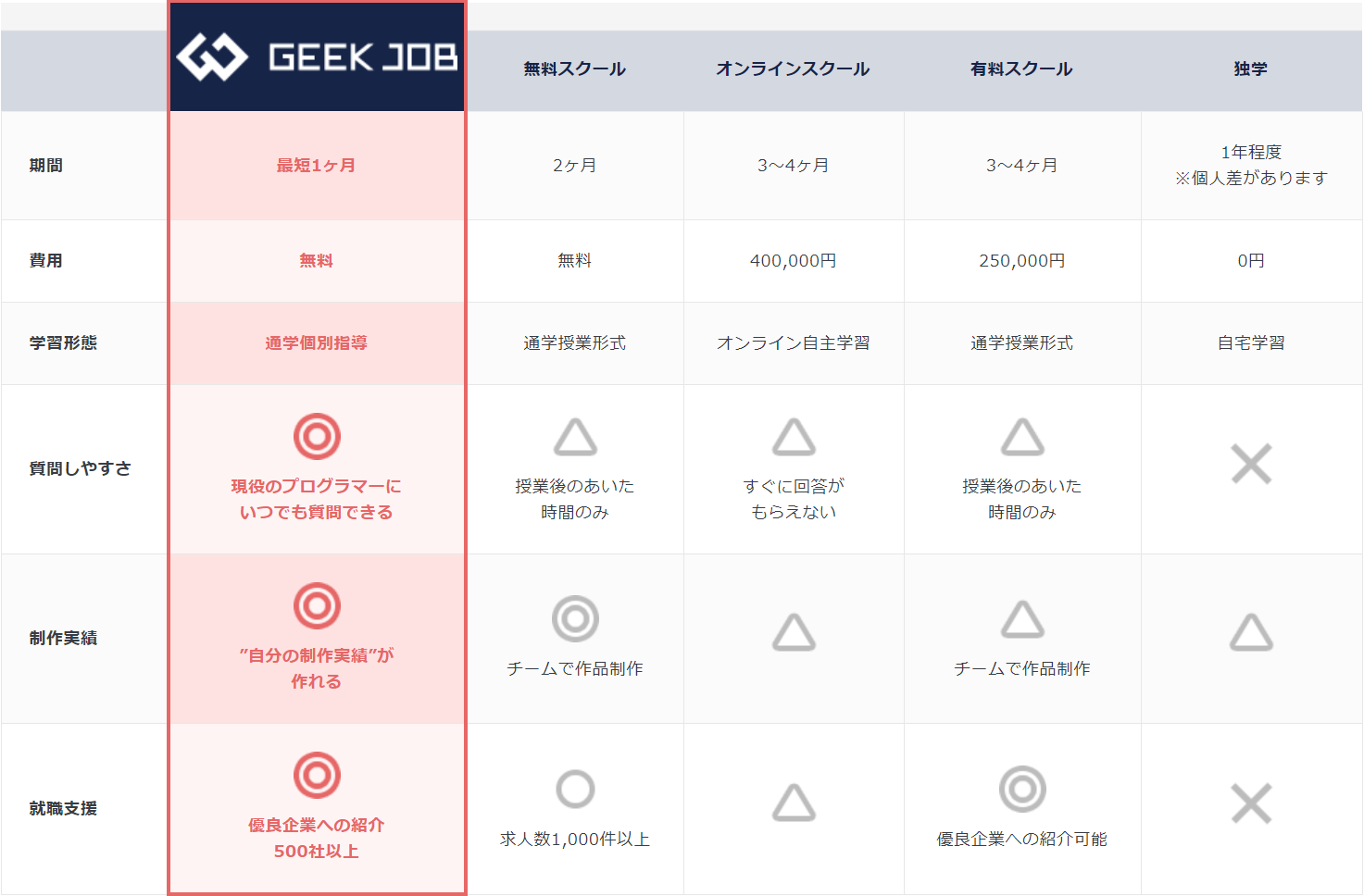 無料のプログラミング通信講座GEEKJOB
