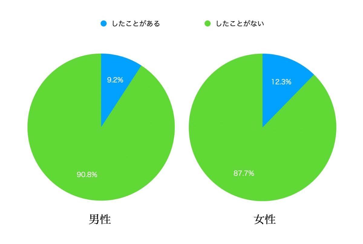 大学生の婚活参加率