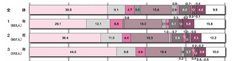 目標がない高校生の数を表した統計調査グラフ資料