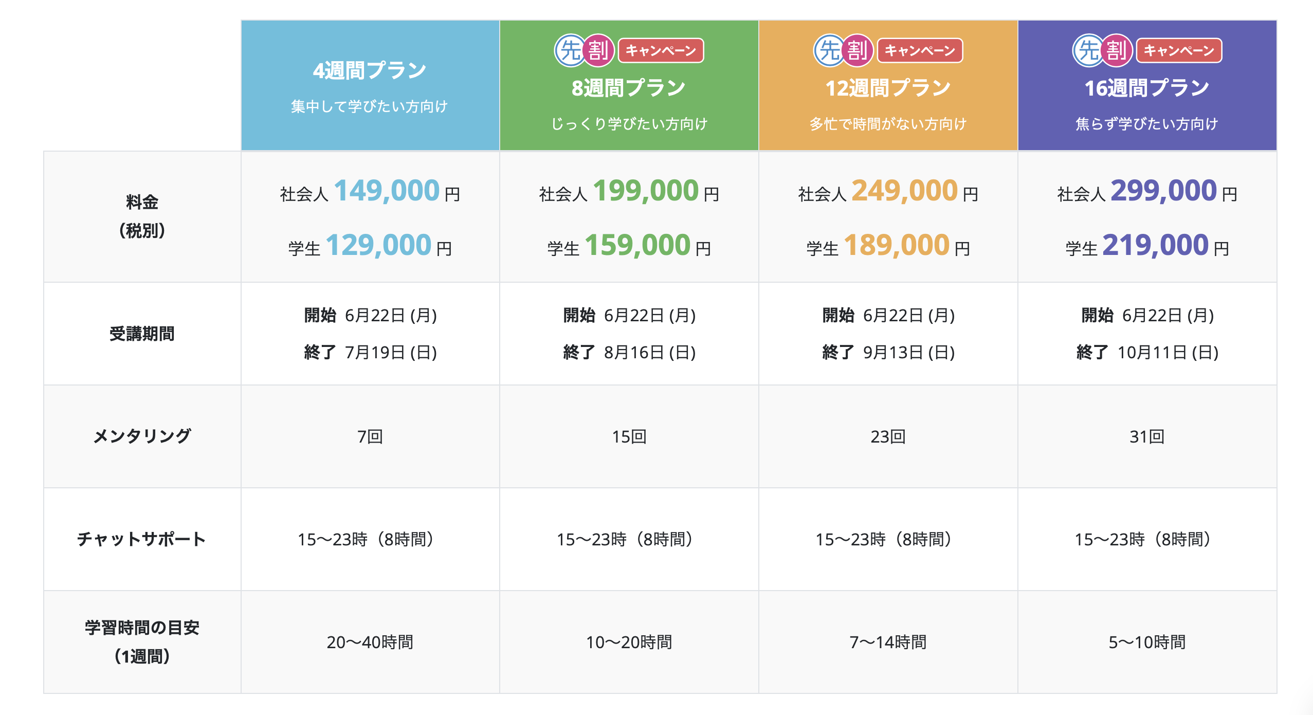 TechAcademyのPHPスクールの価格表