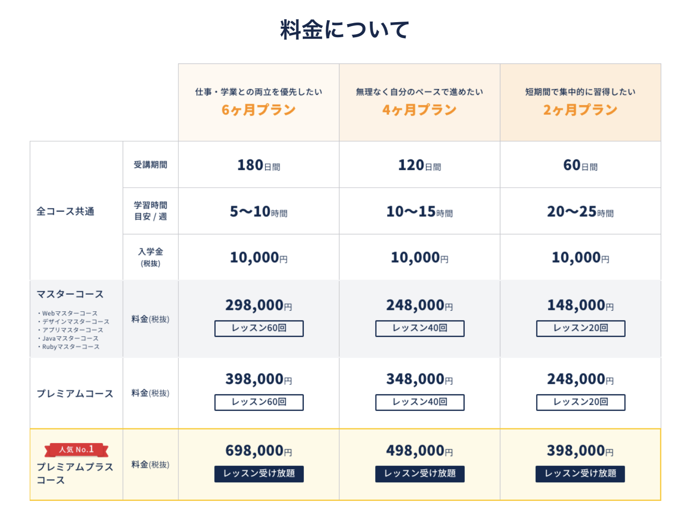 CodeCampの価格について